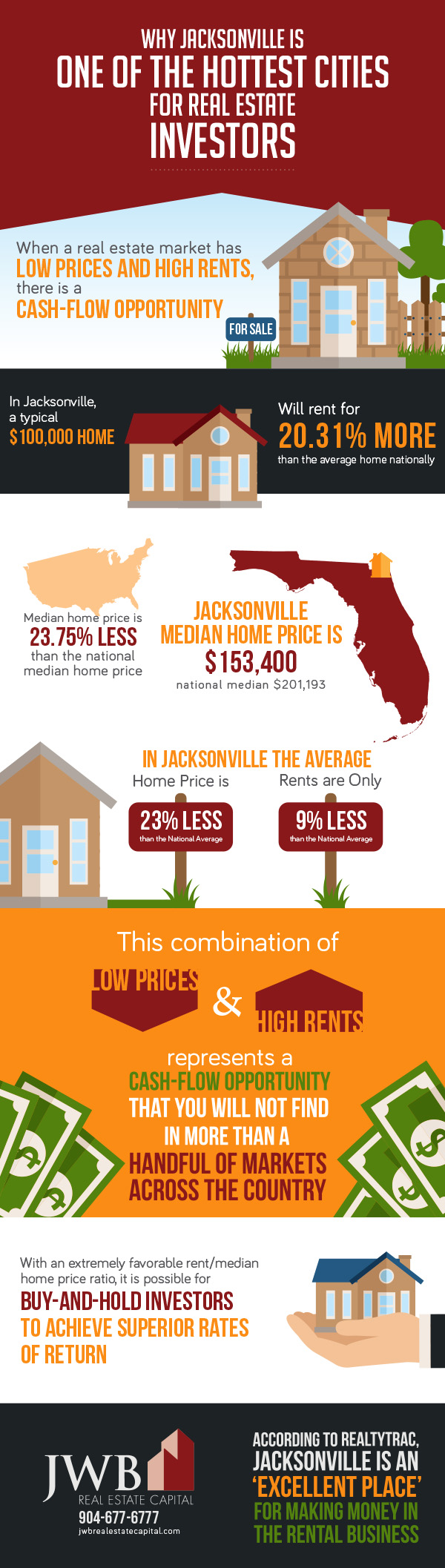 Jacksonville Property Investment Opportunity
