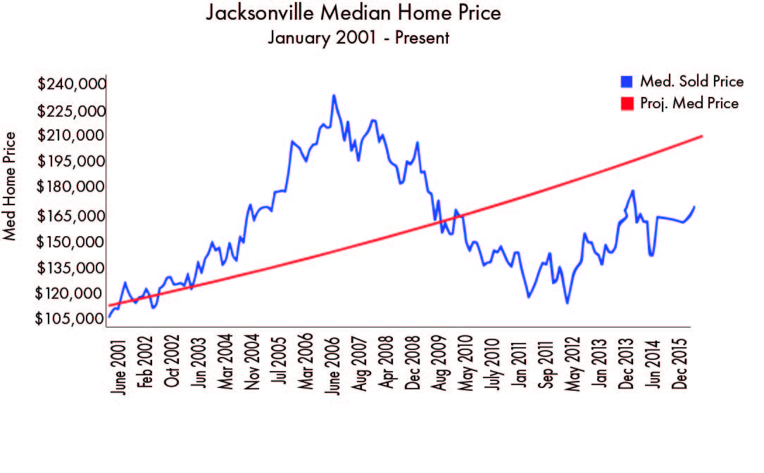 New_Median_home_price__2001_to_Present FINAL